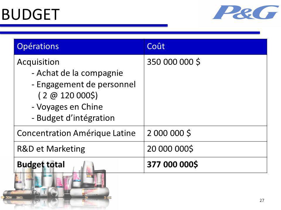 BUDGET 27 OpérationsCoût Acquisition - Achat de la compagnie - Engagement de personnel ( 2 @ 120 000$) - Voyages en Chine - Budget dintégration 350 000 000 $ Concentration Amérique Latine2 000 000 $ R&D et Marketing20 000 000$ Budget total377 000 000$