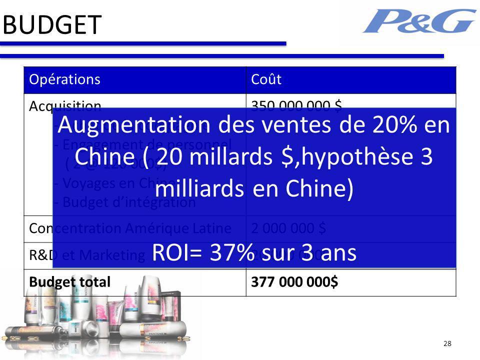 BUDGET 28 OpérationsCoût Acquisition - Achat de la compagnie - Engagement de personnel ( 2 @ 120 000$) - Voyages en Chine - Budget dintégration 350 00