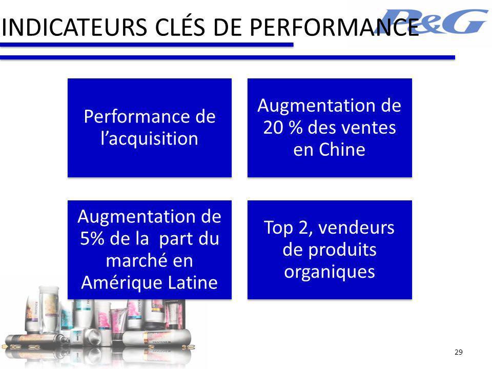 INDICATEURS CLÉS DE PERFORMANCE Performance de lacquisition Augmentation de 5% de la part du marché en Amérique Latine Augmentation de 20 % des ventes en Chine Top 2, vendeurs de produits organiques 29