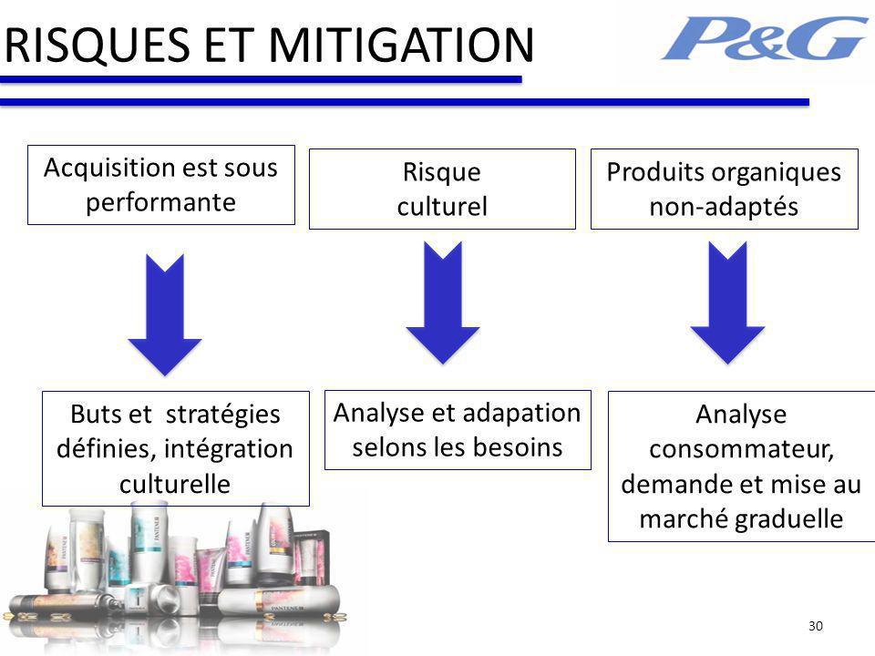 RISQUES ET MITIGATION 30 Acquisition est sous performante Risque culturel Produits organiques non-adaptés Buts et stratégies définies, intégration cul
