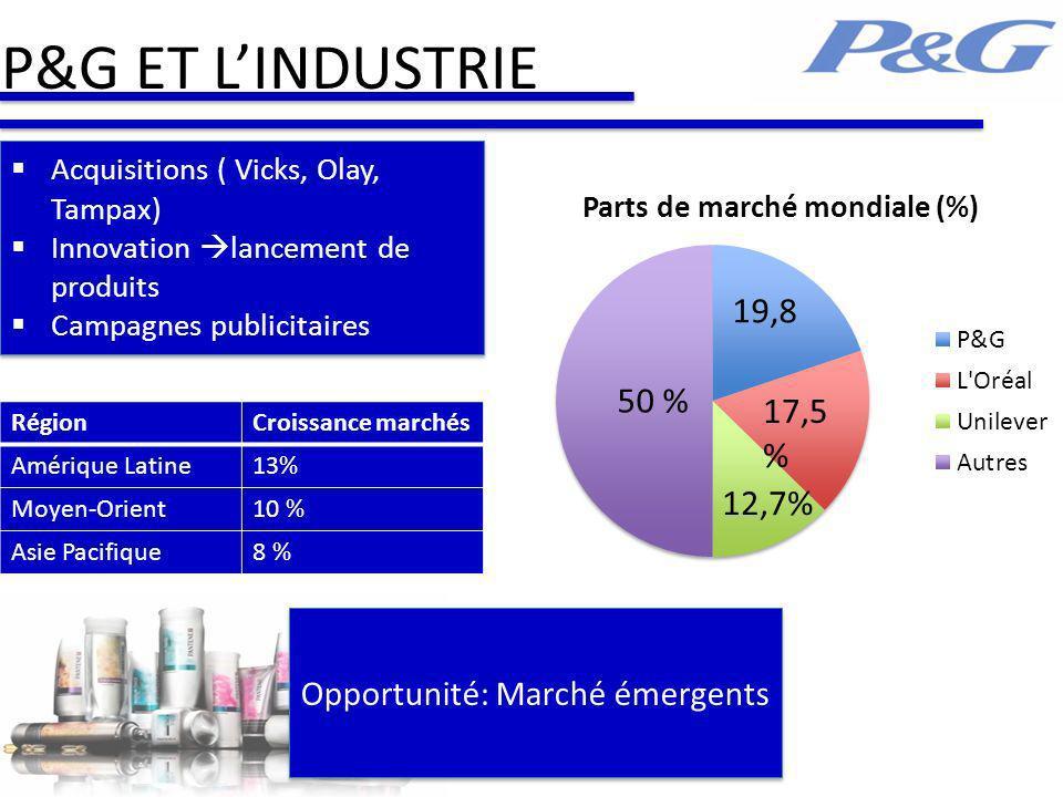 P&G ET LINDUSTRIE Acquisitions ( Vicks, Olay, Tampax) Innovation lancement de produits Campagnes publicitaires Acquisitions ( Vicks, Olay, Tampax) Inn