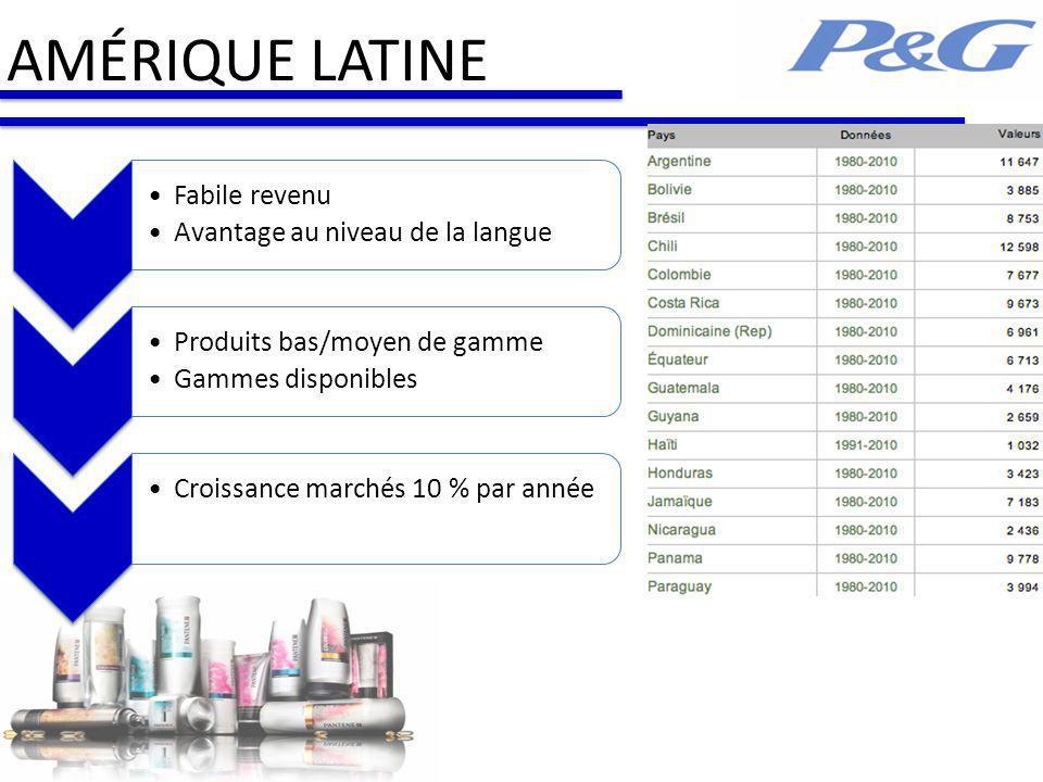 AMÉRIQUE LATINE Fabile revenu Avantage au niveau de la langue Produits bas/moyen de gamme Gammes disponibles Croissance marchés 10 % par année