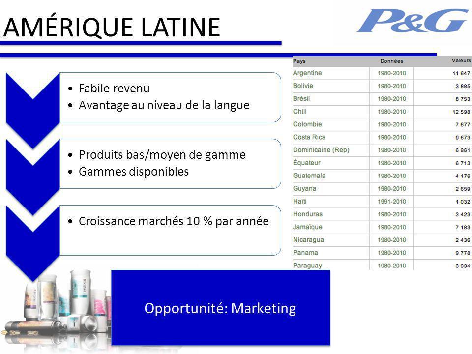 AMÉRIQUE LATINE Fabile revenu Avantage au niveau de la langue Produits bas/moyen de gamme Gammes disponibles Croissance marchés 10 % par année Opportunité: Marketing