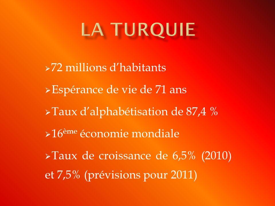 72 millions dhabitants Espérance de vie de 71 ans Taux dalphabétisation de 87,4 % 16 ème économie mondiale Taux de croissance de 6,5% (2010) et 7,5% (