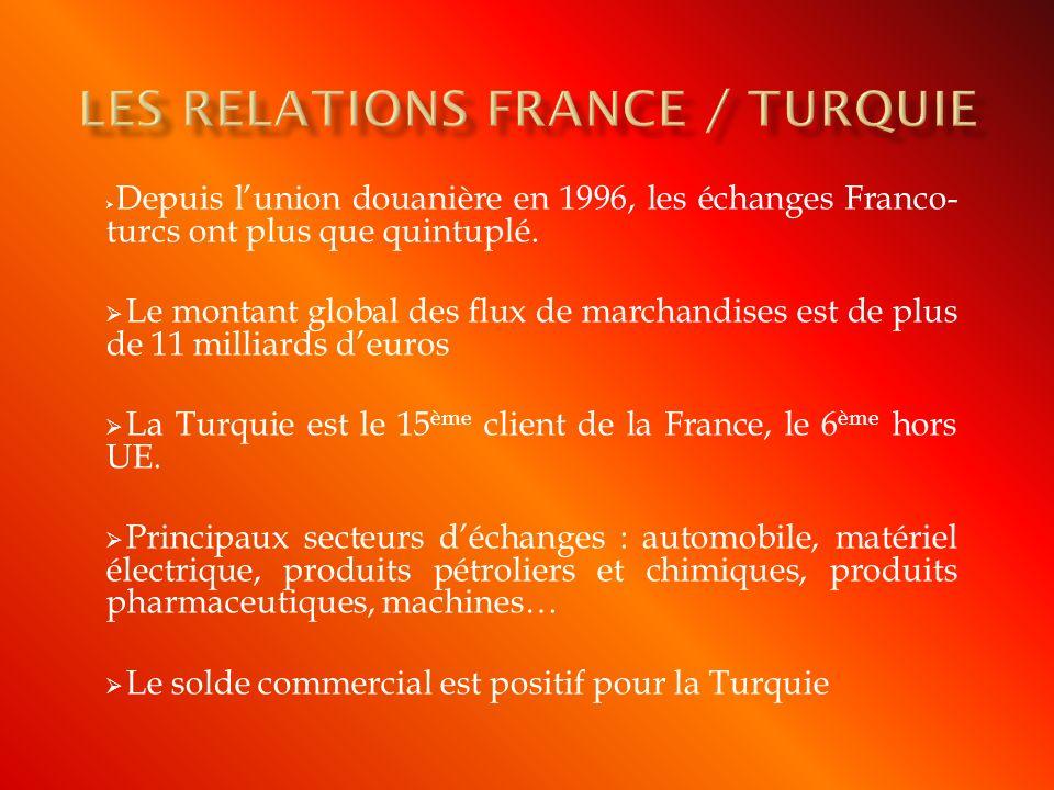 Depuis lunion douanière en 1996, les échanges Franco- turcs ont plus que quintuplé. Le montant global des flux de marchandises est de plus de 11 milli