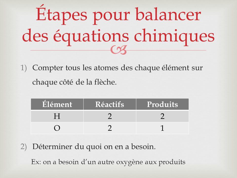 1)Compter tous les atomes des chaque élément sur chaque côté de la flèche. 2)Déterminer du quoi on en a besoin. Ex: on a besoin dun autre oxygène aux