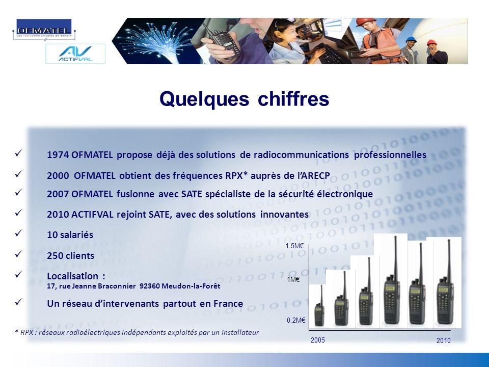 Quelques chiffres 1974 OFMATEL propose déjà des solutions de radiocommunications professionnelles 2000 OFMATEL obtient des fréquences RPX* auprès de l