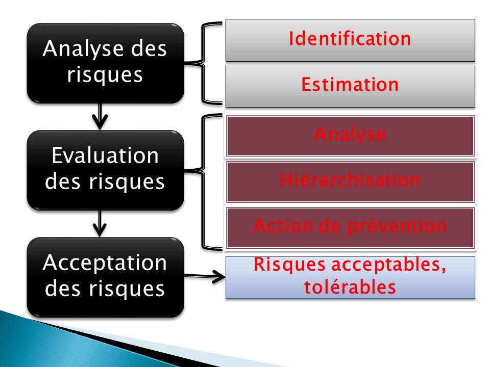Analyse des risques Evaluation des risques Acceptation des risques Identification Estimation Hiérarchisation Analyse Action de prévention Risques acceptables, tolérables