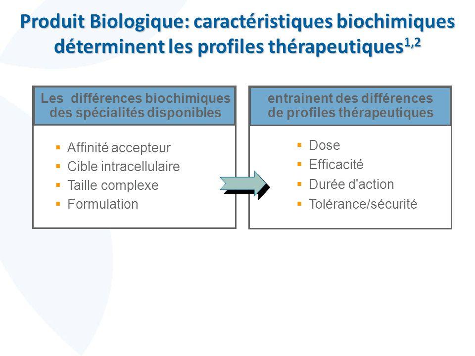 Produit Biologique: caractéristiques biochimiques déterminent les profiles thérapeutiques 1,2 Les différences biochimiques des spécialités disponibles