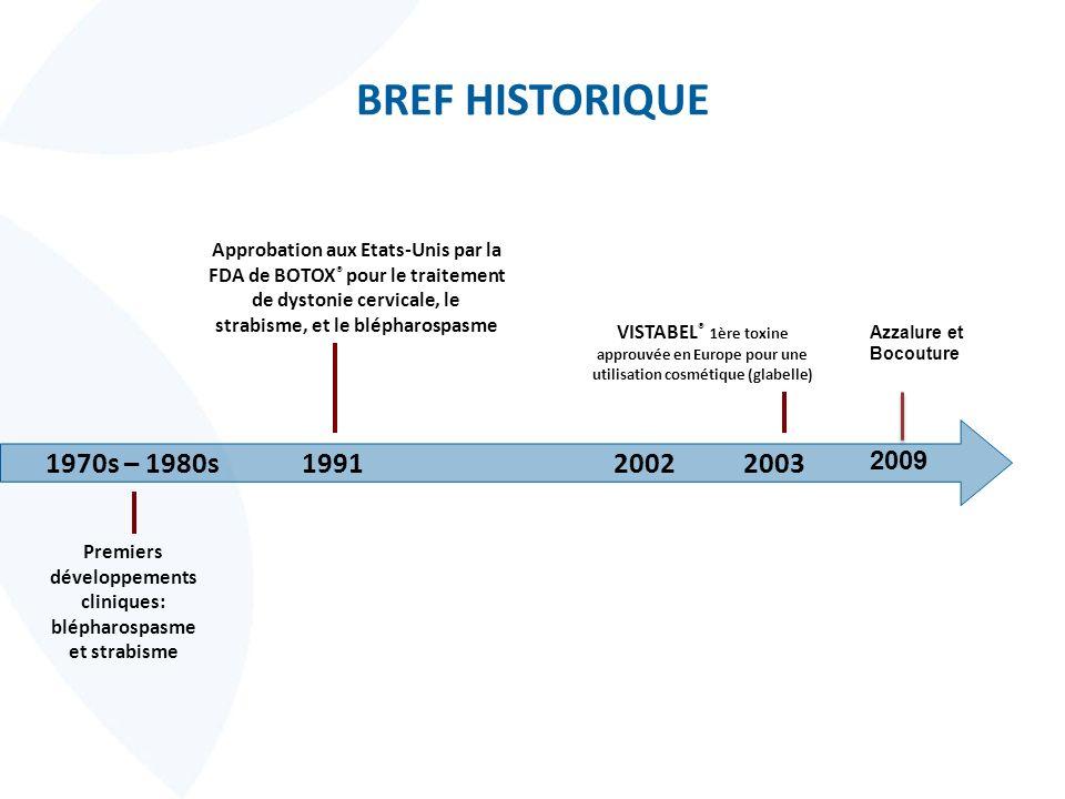BREF HISTORIQUE Approbation aux Etats-Unis par la FDA de BOTOX ® pour le traitement de dystonie cervicale, le strabisme, et le blépharospasme 1991 VIS