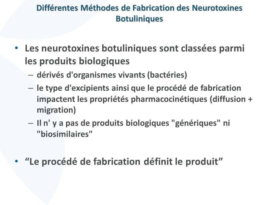 Différentes Méthodes de Fabrication des Neurotoxines Botuliniques Les neurotoxines botuliniques sont classées parmi les produits biologiques – dérivés