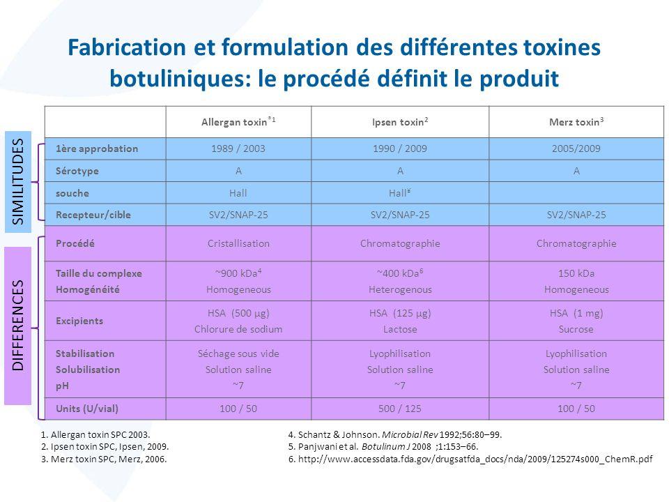 Fabrication et formulation des différentes toxines botuliniques: le procédé définit le produit Allergan toxin ®1 Ipsen toxin 2 Merz toxin 3 1ère appro
