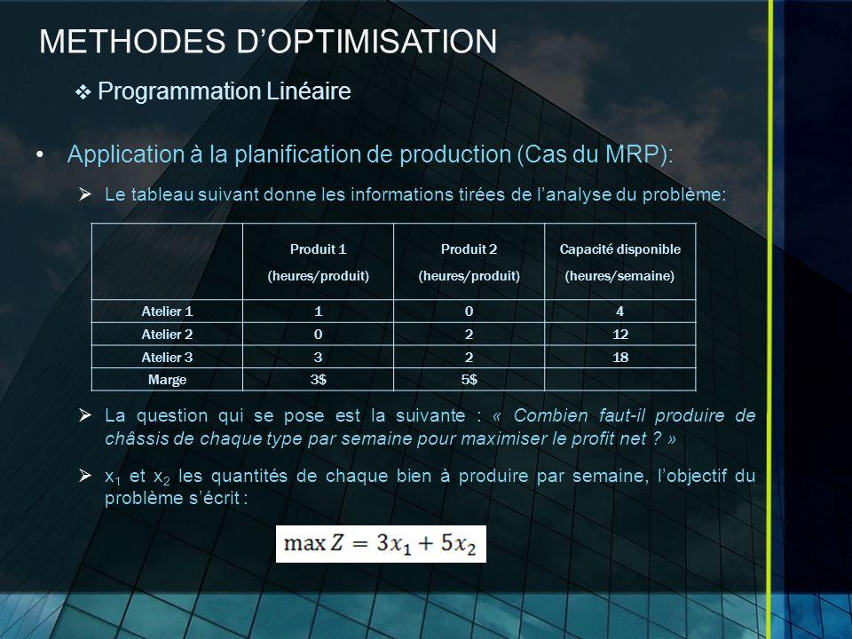 METHODES DOPTIMISATION Application à la planification de production (Cas du MRP): Le tableau suivant donne les informations tirées de lanalyse du problème: La question qui se pose est la suivante : « Combien faut-il produire de châssis de chaque type par semaine pour maximiser le profit net .