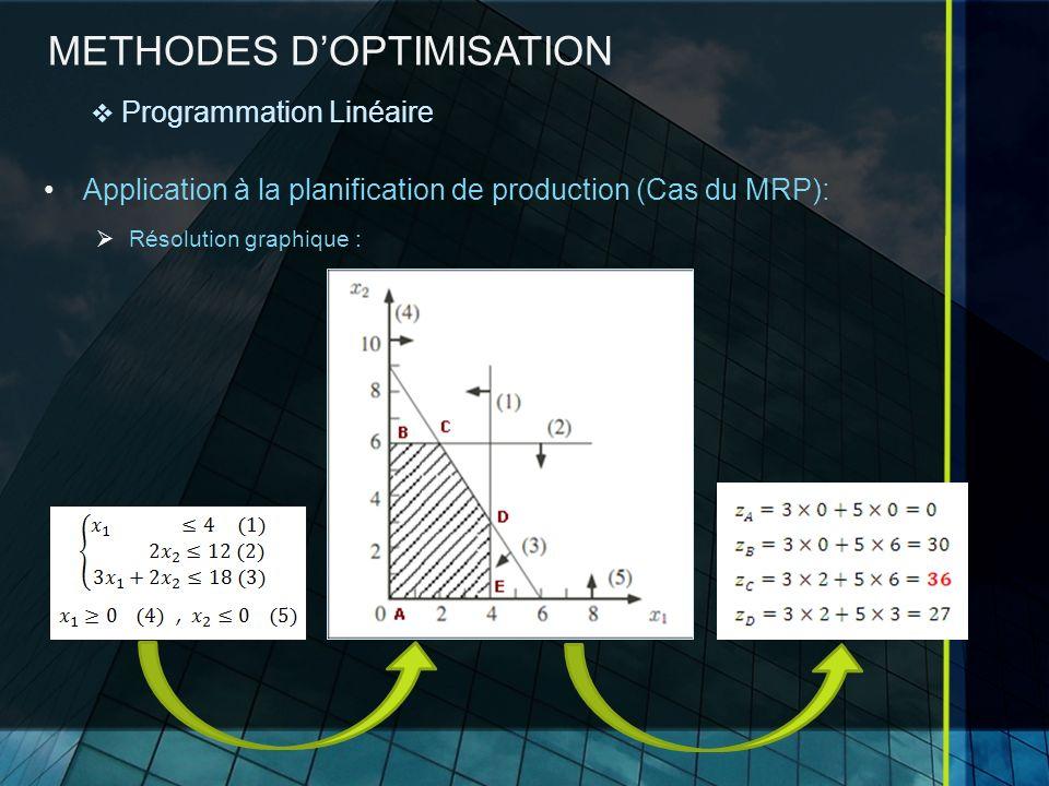 METHODES DOPTIMISATION Application à la planification de production (Cas du MRP): Résolution graphique : Programmation Linéaire