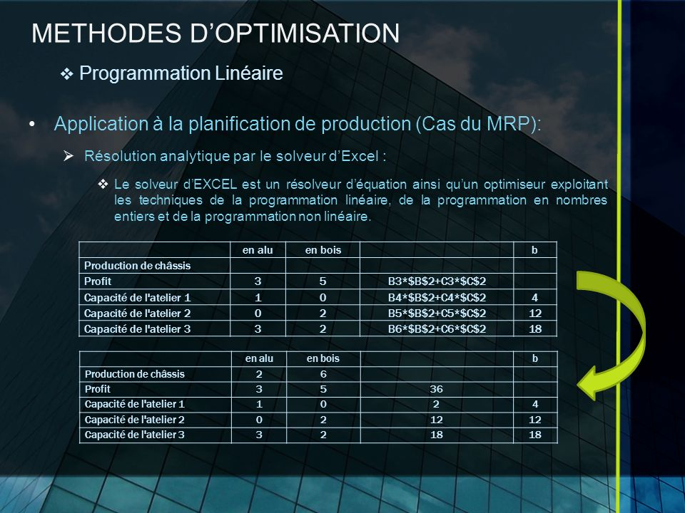 METHODES DOPTIMISATION Application à la planification de production (Cas du MRP): Résolution analytique par le solveur dExcel : Le solveur dEXCEL est