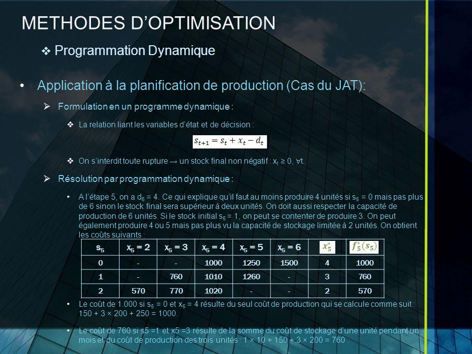 METHODES DOPTIMISATION Application à la planification de production (Cas du JAT): Formulation en un programme dynamique : La relation liant les variables détat et de décision : On sinterdit toute rupture un stock final non négatif : x t 0, t.