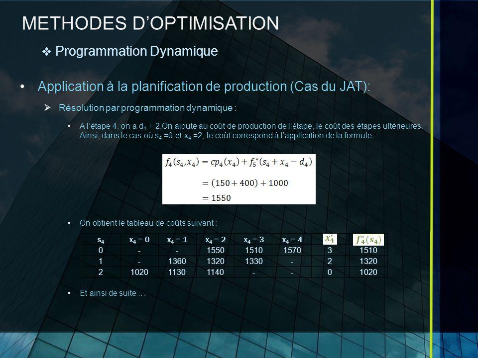 METHODES DOPTIMISATION Application à la planification de production (Cas du JAT): Résolution par programmation dynamique : A létape 4, on a d 4 = 2.On ajoute au coût de production de létape, le coût des étapes ultérieures.
