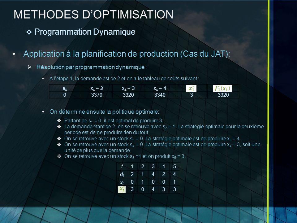METHODES DOPTIMISATION Application à la planification de production (Cas du JAT): Résolution par programmation dynamique : A létape 1, la demande est de 2 et on a le tableau de coûts suivant : On détermine ensuite la politique optimale: Partant de s 1 = 0, il est optimal de produire 3.