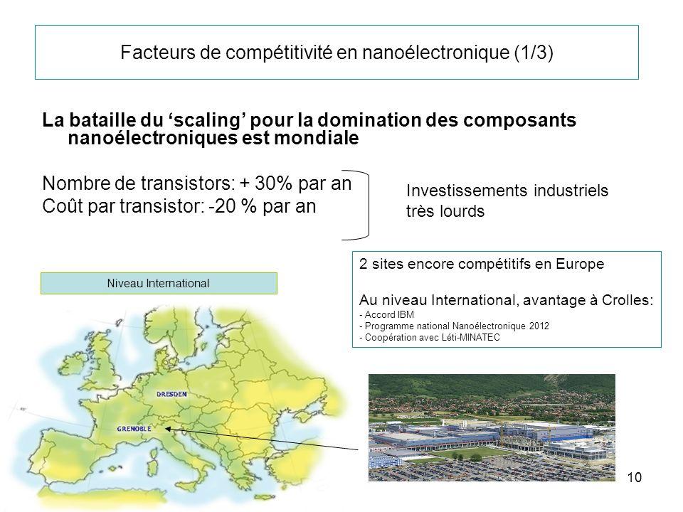 10 Facteurs de compétitivité en nanoélectronique (1/3) La bataille du scaling pour la domination des composants nanoélectroniques est mondiale Nombre
