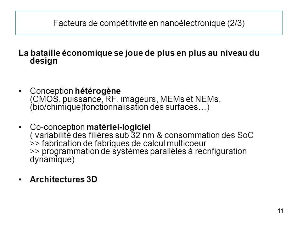 11 Facteurs de compétitivité en nanoélectronique (2/3) La bataille économique se joue de plus en plus au niveau du design Conception hétérogène (CMOS,