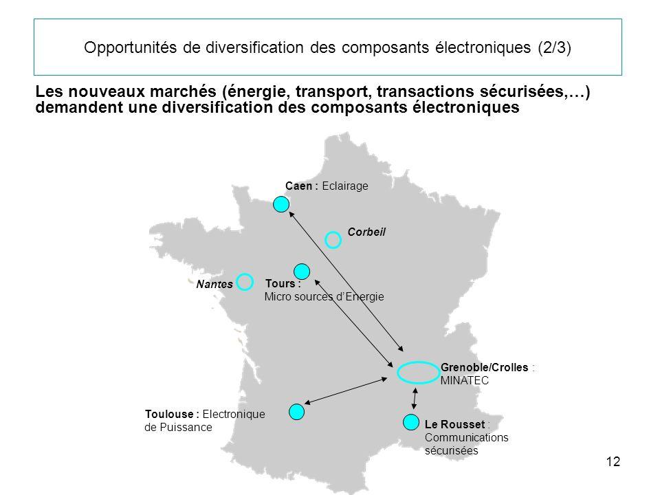 12 Opportunités de diversification des composants électroniques (2/3) Caen : Eclairage Tours : Micro sources dEnergie Toulouse : Electronique de Puiss