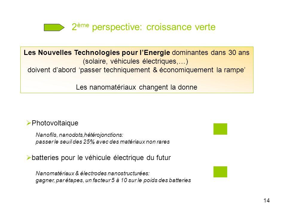 14 2 ème perspective: croissance verte Les Nouvelles Technologies pour lEnergie dominantes dans 30 ans (solaire, véhicules électriques,…) doivent dabo