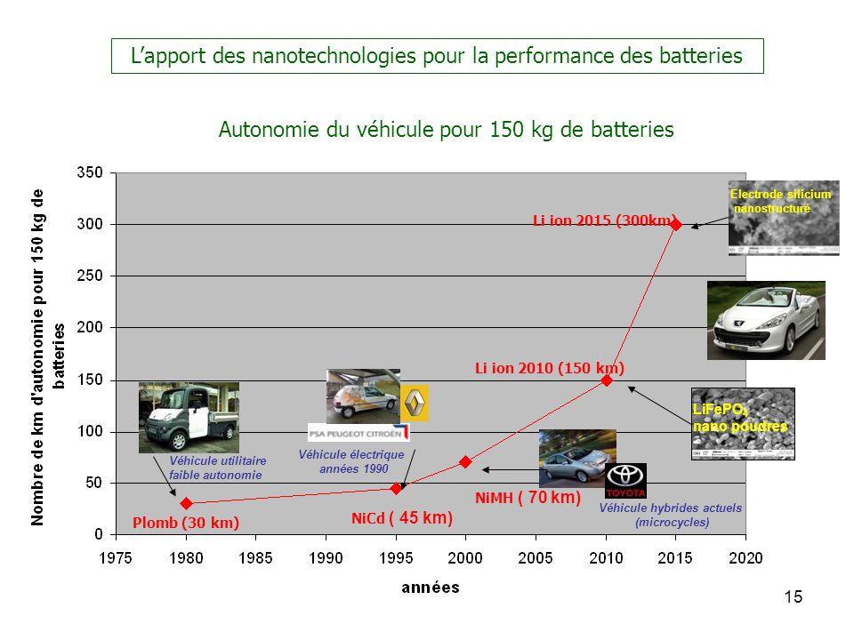 15 Autonomie du véhicule pour 150 kg de batteries NiCd ( 45 km) Plomb (30 km) Véhicule utilitaire faible autonomie Véhicule électrique années 1990 Véh