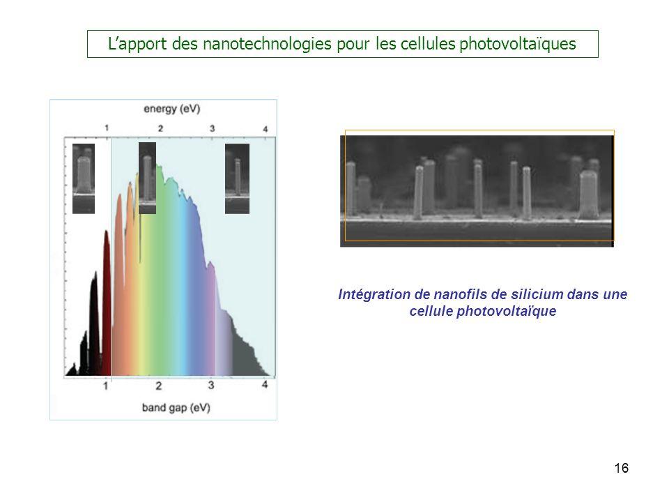 16 Intégration de nanofils de silicium dans une cellule photovoltaïque Lapport des nanotechnologies pour les cellules photovoltaïques