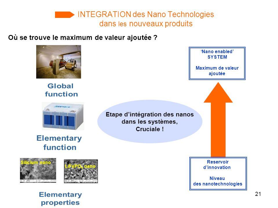 21 INTEGRATION des Nano Technologies dans les nouveaux produits Nano enabled SYSTEM Maximum de valeur ajoutée Reservoir dinnovation Niveau des nanotec