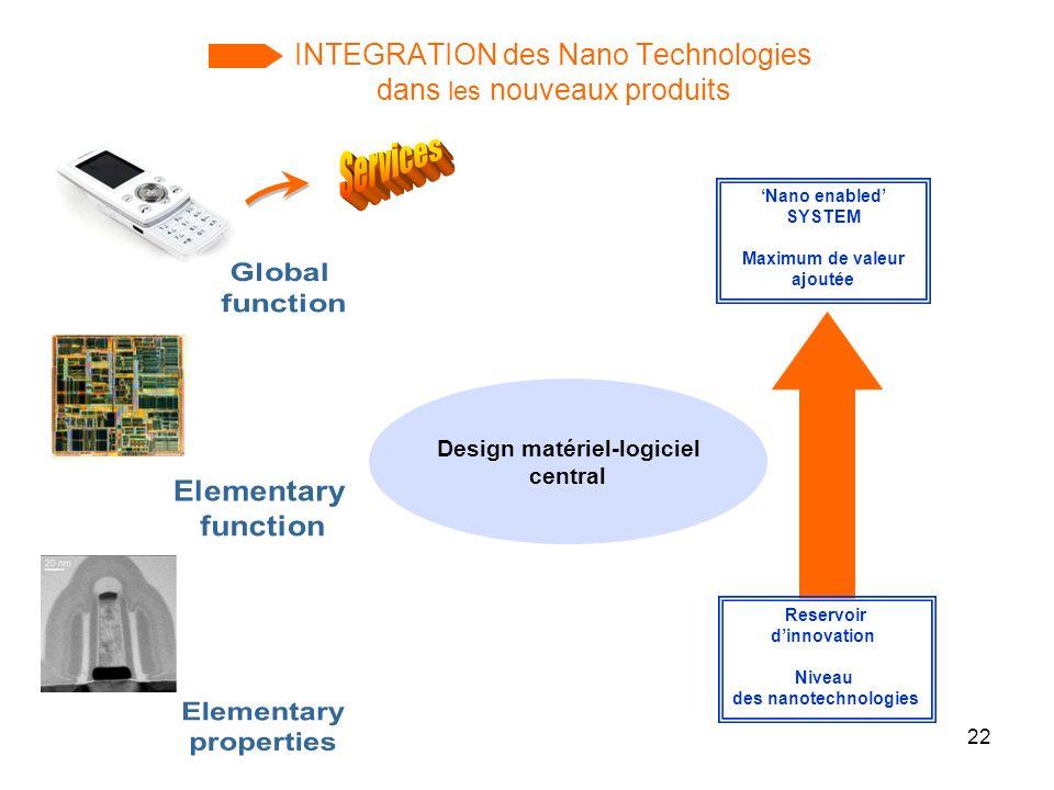 22 INTEGRATION des Nano Technologies dans les nouveaux produits Nano enabled SYSTEM Maximum de valeur ajoutée Reservoir dinnovation Niveau des nanotec