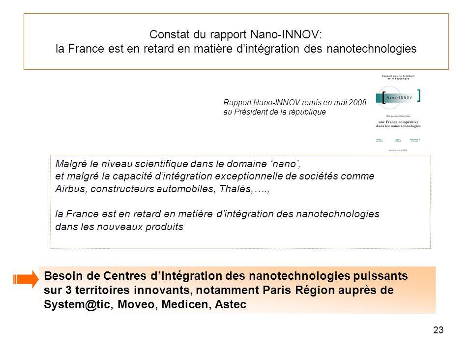 23 Constat du rapport Nano-INNOV: la France est en retard en matière dintégration des nanotechnologies Malgré le niveau scientifique dans le domaine n