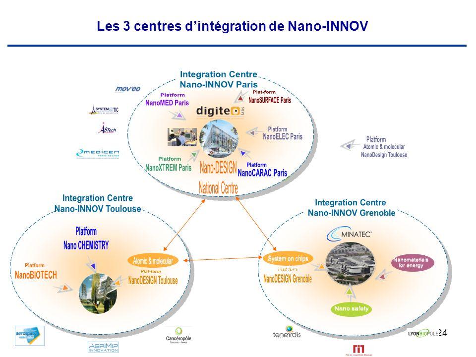 24 Les 3 centres dintégration de Nano-INNOV
