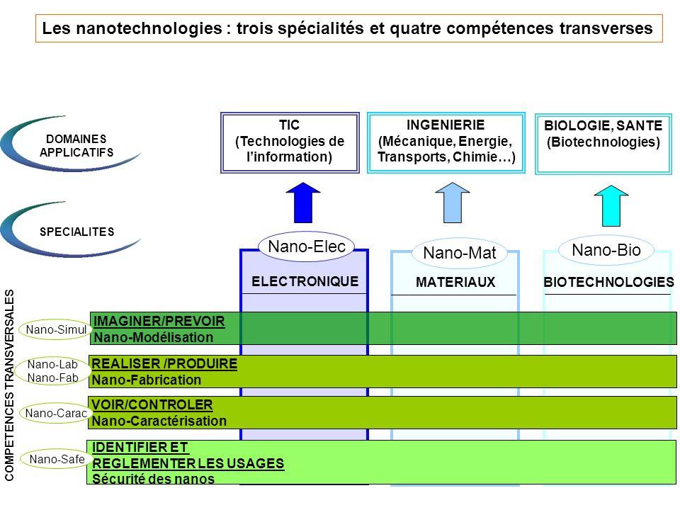 6 Les nanotechnologies : trois spécialités et quatre compétences transverses MATERIAUXBIOTECHNOLOGIES ELECTRONIQUE IMAGINER/PREVOIR Nano-Modélisation