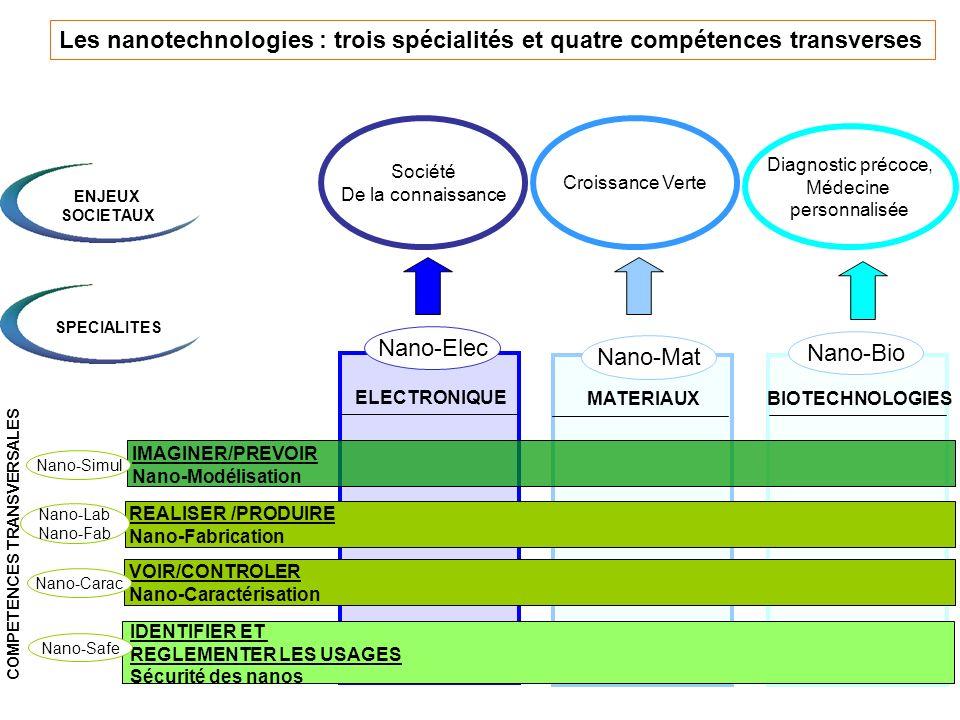 7 Les nanotechnologies : trois spécialités et quatre compétences transverses MATERIAUXBIOTECHNOLOGIES ELECTRONIQUE IMAGINER/PREVOIR Nano-Modélisation