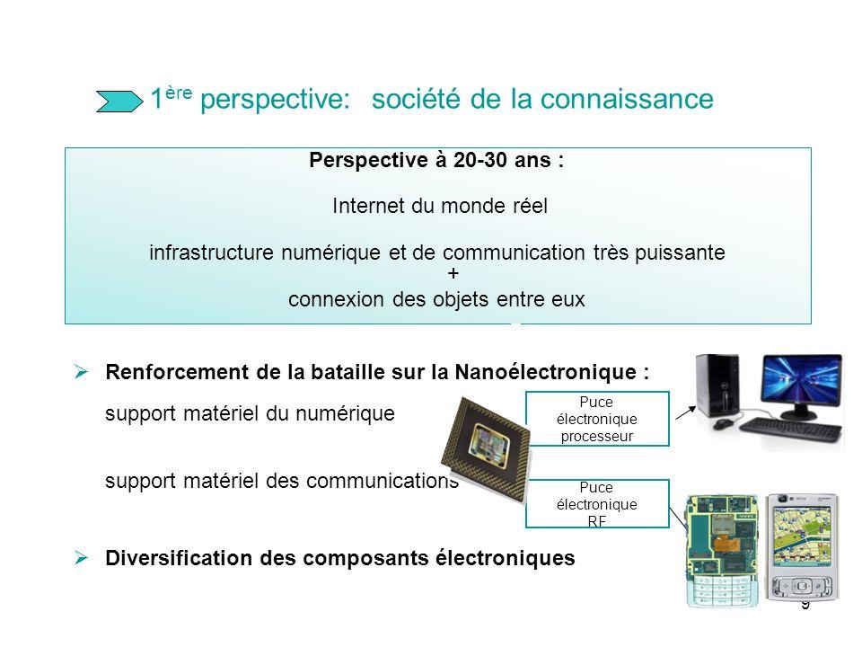 9 1 ère perspective: société de la connaissance Perspective à 20-30 ans : Internet du monde réel infrastructure numérique et de communication très pui
