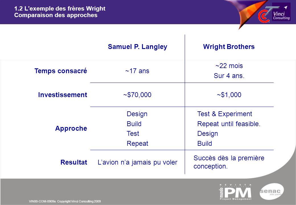 VIN00-COM-0909a Copyright Vinci Consulting 2009 1.2 L'exemple des frères Wright Comparaison des approches Samuel P. LangleyWright Brothers Temps consa