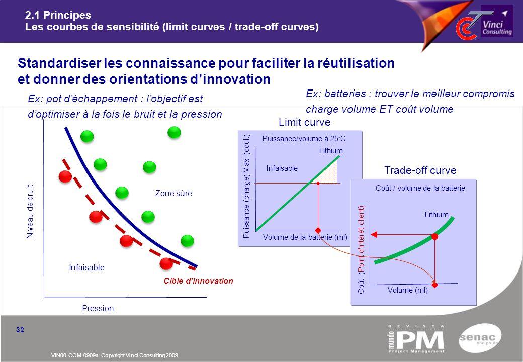 VIN00-COM-0909a Copyright Vinci Consulting 2009 32 2.1 Principes Les courbes de sensibilité (limit curves / trade-off curves) Standardiser les connais