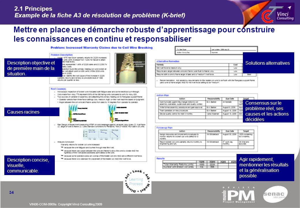 VIN00-COM-0909a Copyright Vinci Consulting 2009 2.1 Principes Example de la fiche A3 de résolution de problème (K-brief) nMettre en place une démarche
