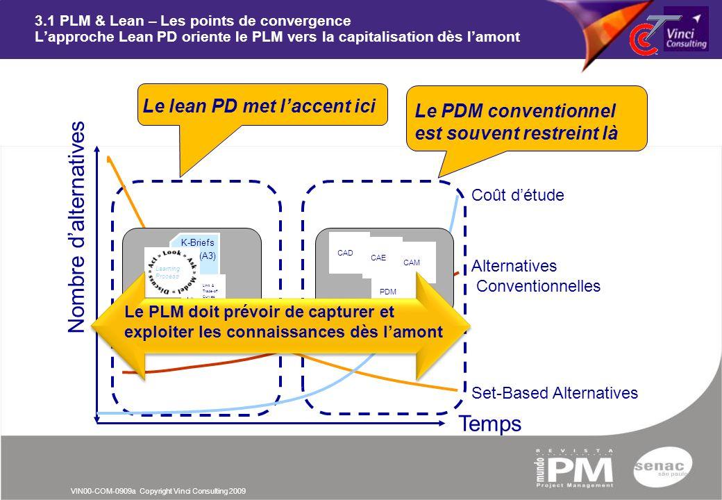 VIN00-COM-0909a Copyright Vinci Consulting 2009 Temps Nombre dalternatives 3.1 PLM & Lean – Les points de convergence Lapproche Lean PD oriente le PLM
