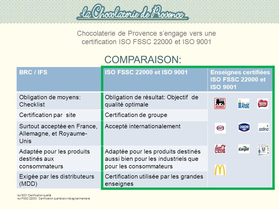 COMPARAISON: BRC / IFSISO FSSC 22000 et ISO 9001Enseignes certifiées ISO FSSC 22000 et ISO 9001 Obligation de moyens: Checklist Obligation de résultat