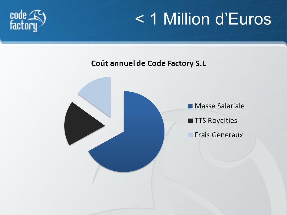 < 1 Million dEuros