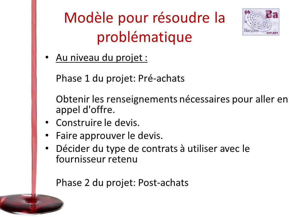 Modèle pour résoudre la problématique Au niveau du projet : Phase 1 du projet: Pré-achats Obtenir les renseignements nécessaires pour aller en appel d