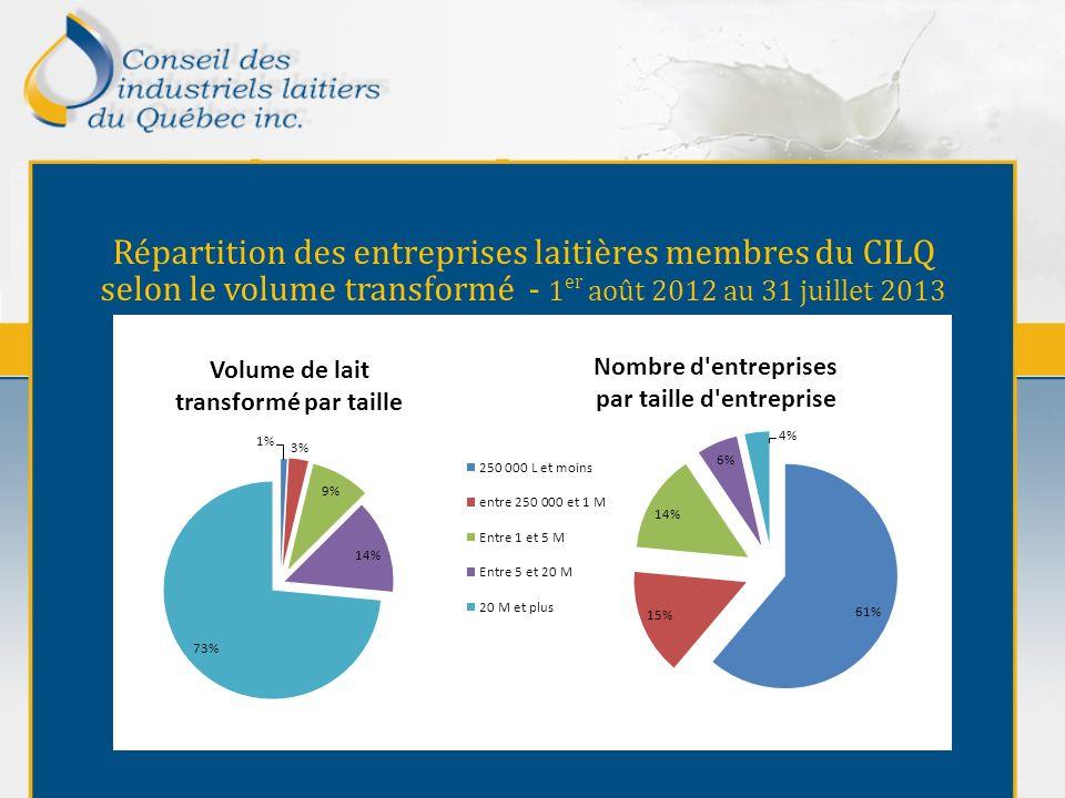 Répartition des entreprises laitières membres du CILQ selon le volume transformé - 1 er août 2012 au 31 juillet 2013