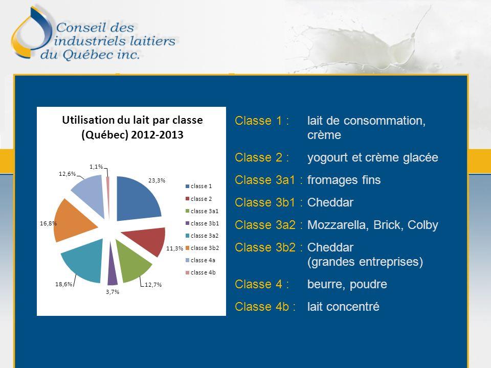 Implication du CILQ dans le secteur laitier Le CILQ est actif dans plusieurs organisations qui oeuvrent dans des domaines connexes à lindustrie, dans lintérêt de ses membres : Centre dexpertise fromagère du Québec