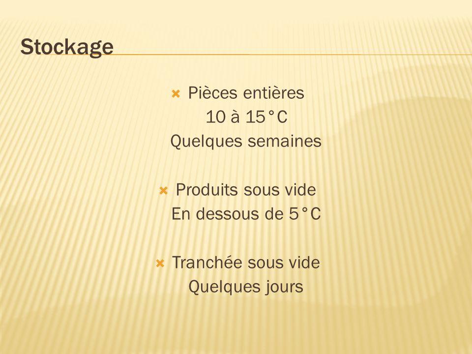 Stockage Pièces entières 10 à 15°C Quelques semaines Produits sous vide En dessous de 5°C Tranchée sous vide Quelques jours