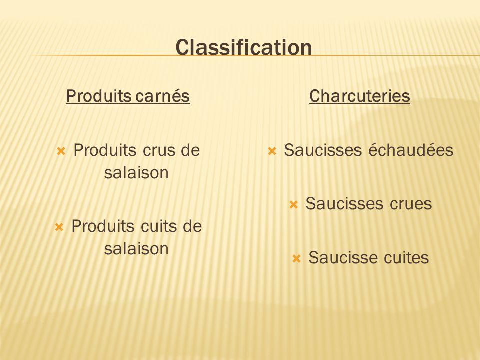 Classification Produits carnés Produits crus de salaison Produits cuits de salaison Charcuteries Saucisses échaudées Saucisses crues Saucisse cuites