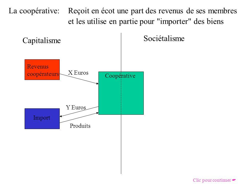 La coopérative: Capitalisme Sociétalisme Coopérative Reçoit en écot une part des revenus de ses membres Revenus coopérateurs X Euros Clic pour continuer et les utilise en partie pour importer des biens Import Y Euros Produits