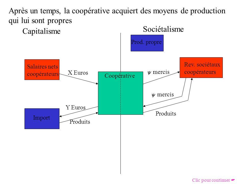 Celle-ci coûte les salaires versés aux coopérateurs produisant les biens purement écosociétaux Capitalisme Sociétalisme Coopérative Salaires nets coopérateurs X Euros Rev.