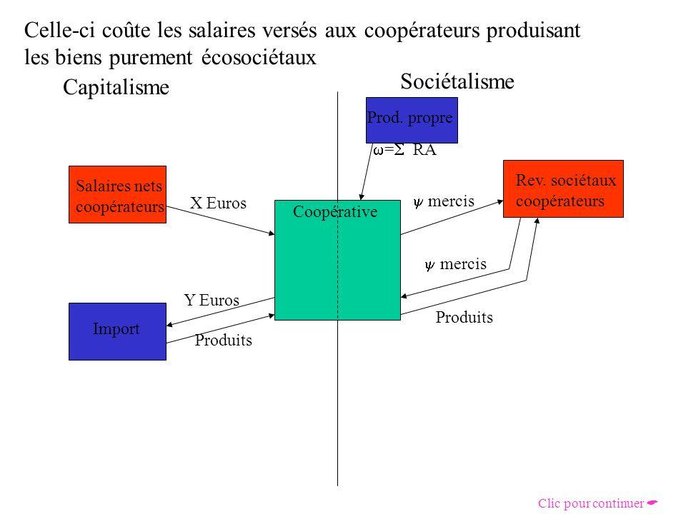 La valeur de la production est redistribuée sous forme de RA Capitalisme Sociétalisme Coopérative Salaires nets coopérateurs X Euros Rev.