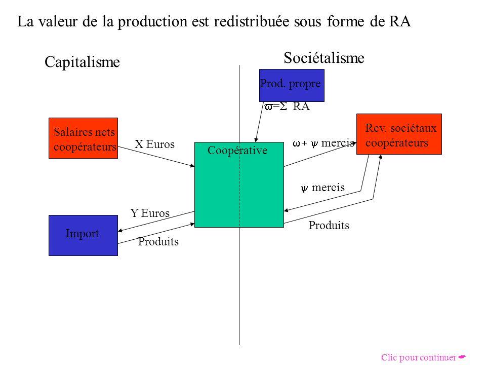 Puis elle est consommée auprès de la coopérative Capitalisme Sociétalisme Coopérative Salaires nets coopérateurs X Euros Rev.